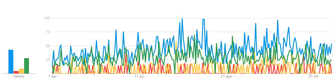 Google-Trends-risultati